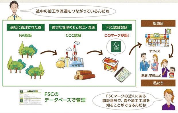 FSC認証製品